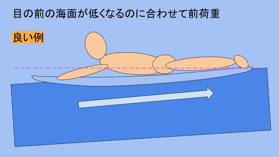 テイクオフ時の体重移動 (8)