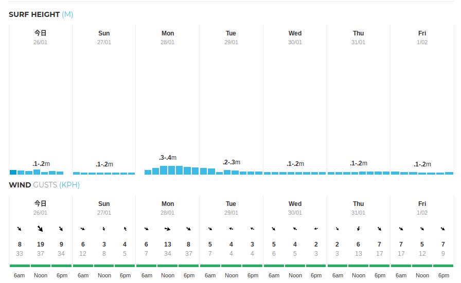 1週間のグラフ