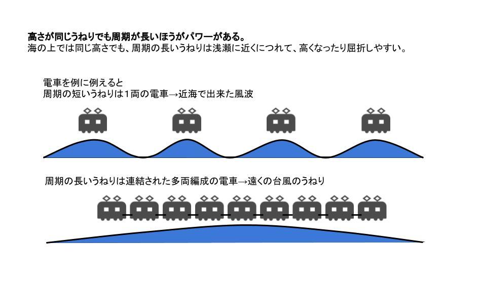 うねりの電車効果