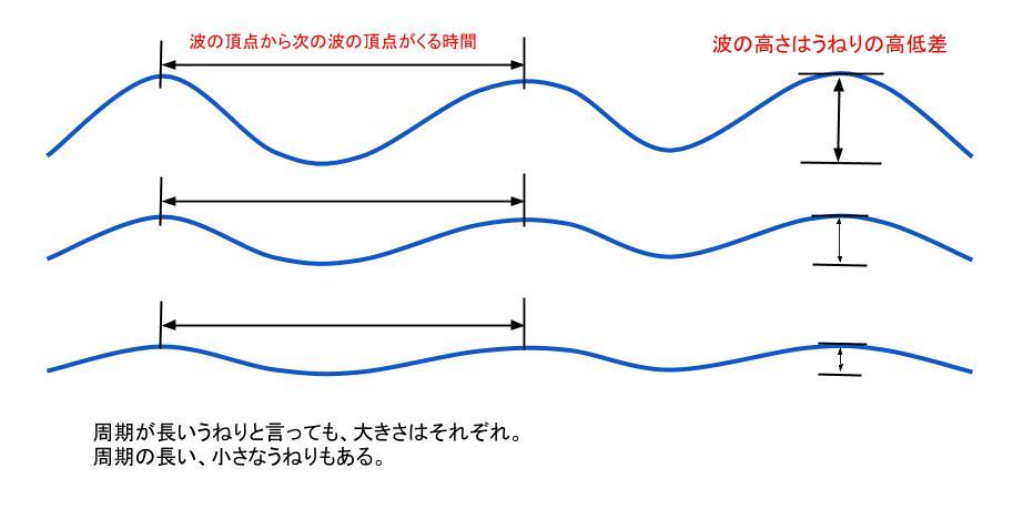 周期の説明図