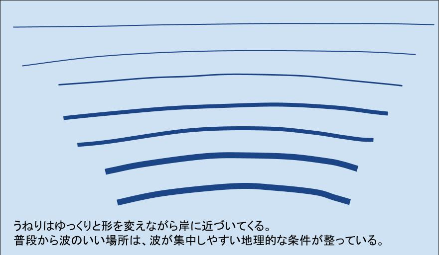 波の集中のイラスト