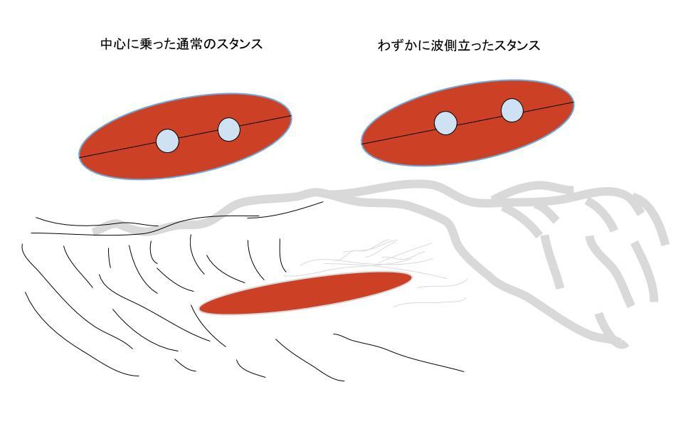 ボードと波のイラスト上からの見た目 のコピー